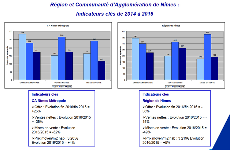 fpi-immobilier-montpellier-statistiques