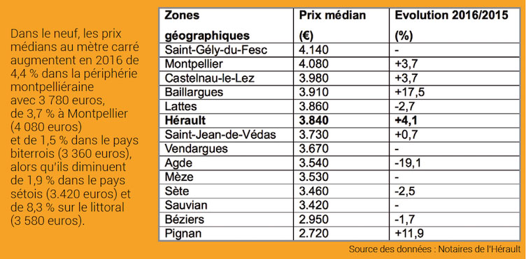 Immobilier Notaires Herault 2017 graphe 2