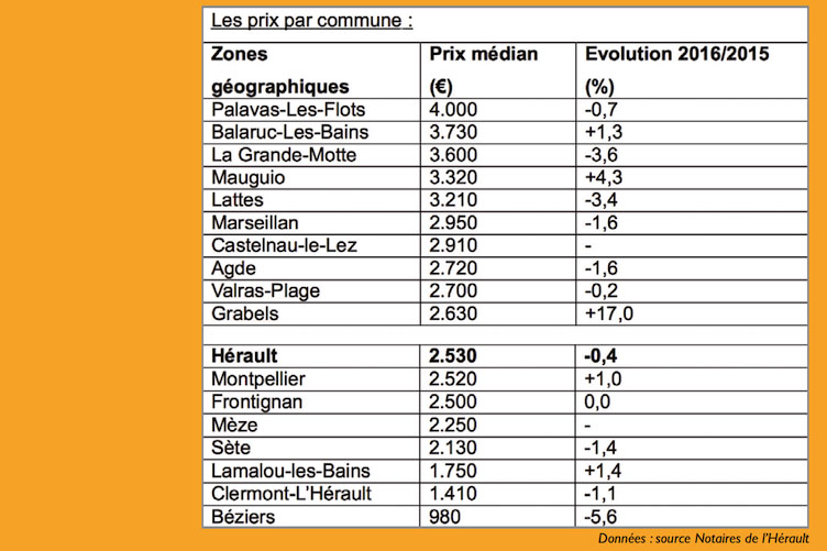 Immobilier Notaires herault 2017 graphe 1