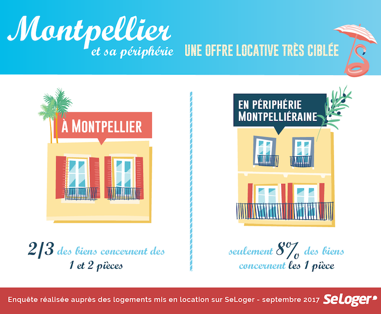 montpellier peripherie offre locative ciblee 04