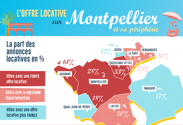 offre locative montpellier 02